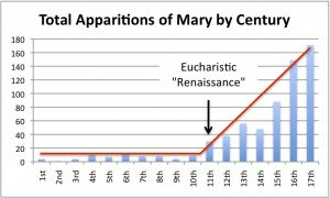 Apparitions of Mary and Eucharistic Adoration