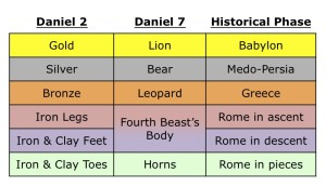 Figure 1: the Succession of Empires, from Babylon to the Fragmentation of Rome